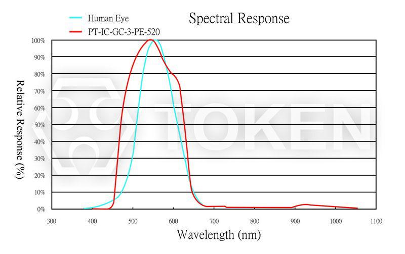 Visible Light Sensor Of Security Infrared Filter